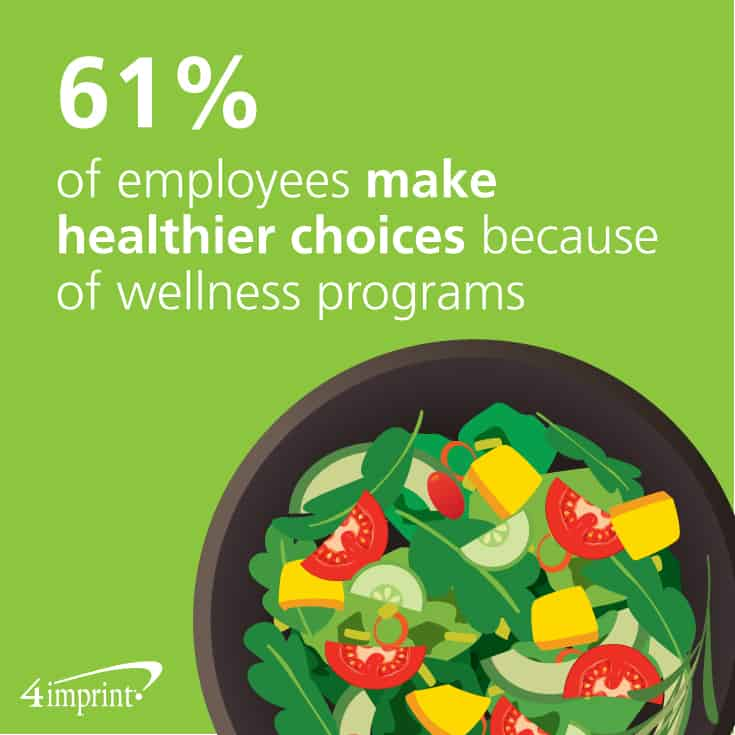 61% of employees make healthier choices because of wellness programs.