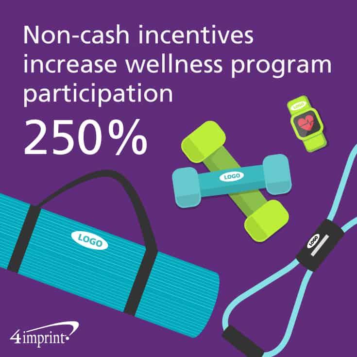 Non-cash incentives increase wellness program participation 250%.