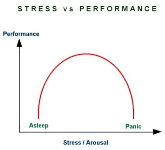 Stress vs performance graph