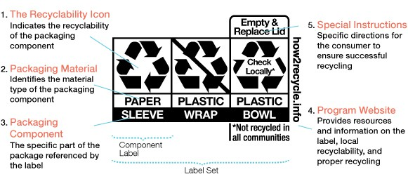 diagram of new recycling symbols